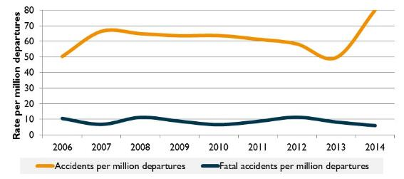 Figure 15:	General aviation accident and fatal accident rate (per million departures, VH- registered aircraft only), 2006 to 2014