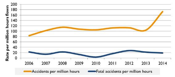 Figure 18:	Accident rate for aircraft (VH- registered) involved in private/business/sport (including gliding) (per million hours flown), 2006 to 2014