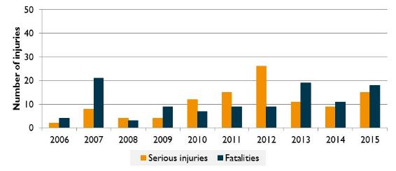 Figure 19:	Recreational aviation occurrences and injuries, 2006 to 2015