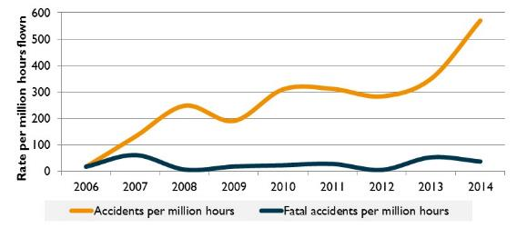 Figure 22:	Accident rate for recreational aeroplane operations (per million hours flown), 2006 to 2014