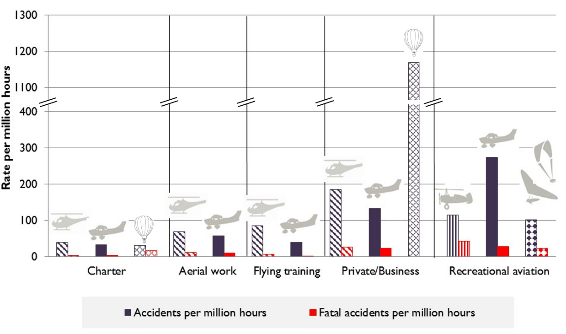 Figure 24:	Rate of accidents and fatal accidents by operation and aircraft type