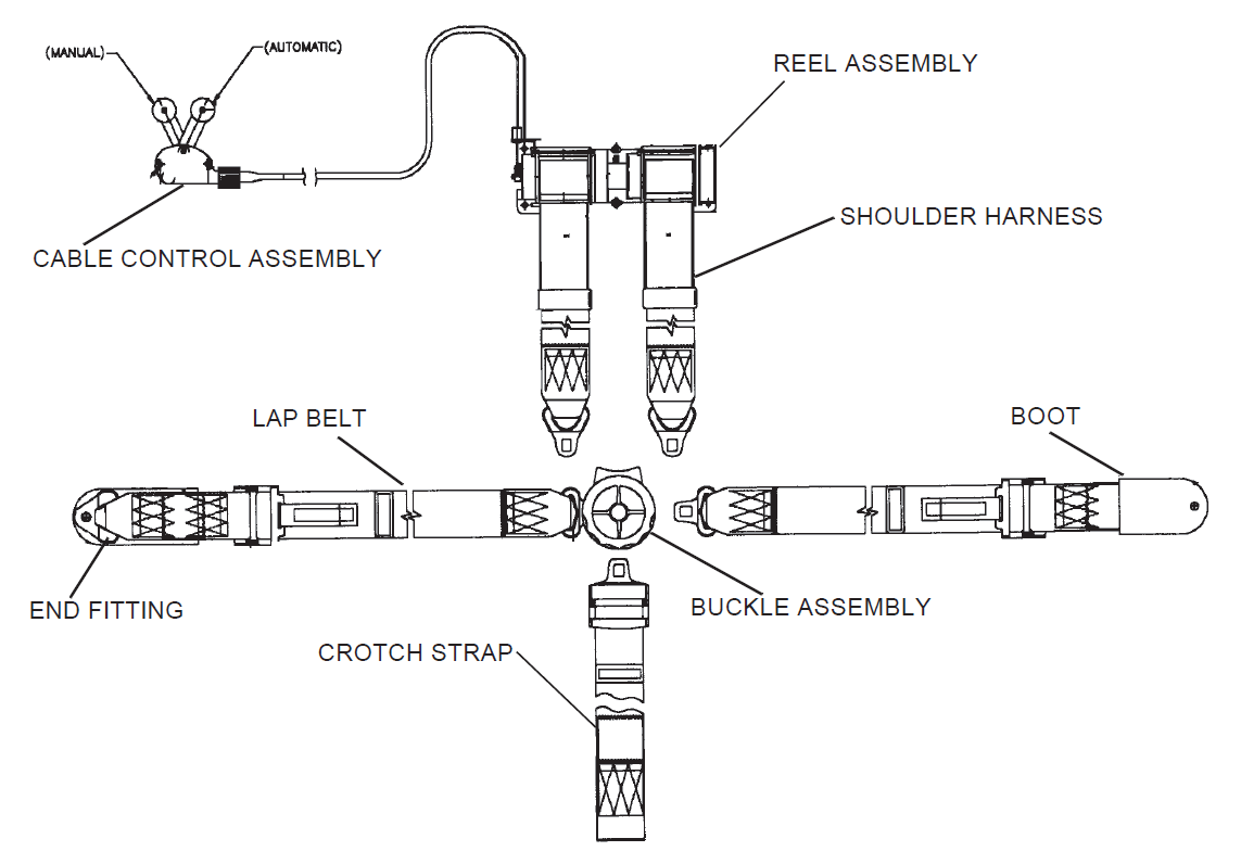 Figure 3: Aircraft flight crew harness