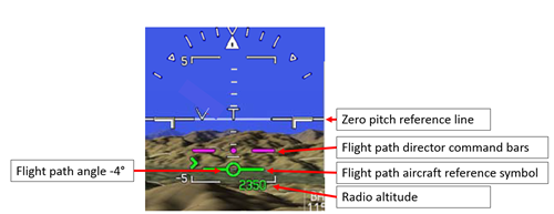 Figure 6: Synthetic vision and flight path indicator symbols