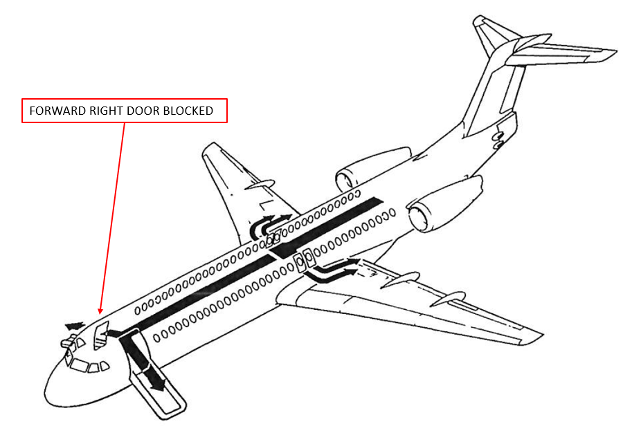 Figure 2: Aircraft emergency evacuation routes