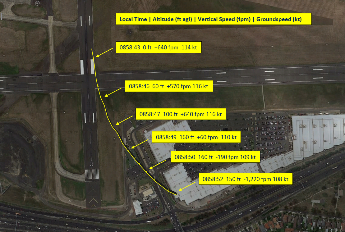 Figure 1: Aircraft track from Airservices Australia ADS-B data. All heights above ground level