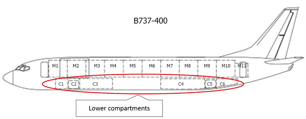 Figure 1: Boeing 737-476SF lower compartments