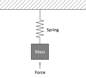 Figure 9: Simple mass supported from a spring that is acted upon by a force