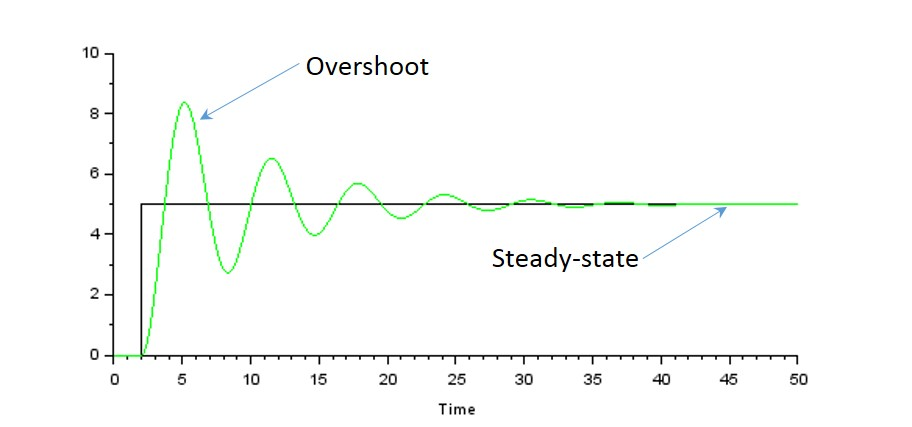 Figure 11: Characteristic response of an underdamped simple mass-spring system (green trace) to a step input (black trace). Note that the system will oscillate, but the magnitude of the oscillation will decrease over time until the system reaches a steady state value.
