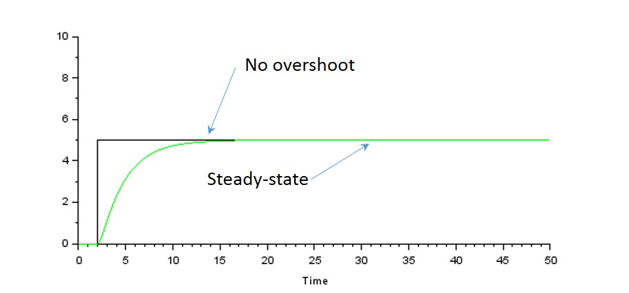 Figure 12: Characteristic response of an overdamped simple mass-spring system (green trace) to a step input (black trace). Note that there is no oscillation and the system does not overshoot the steady‑state value.