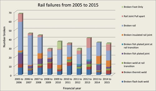 Figure 10: Rail failures from 2005 to 2015.