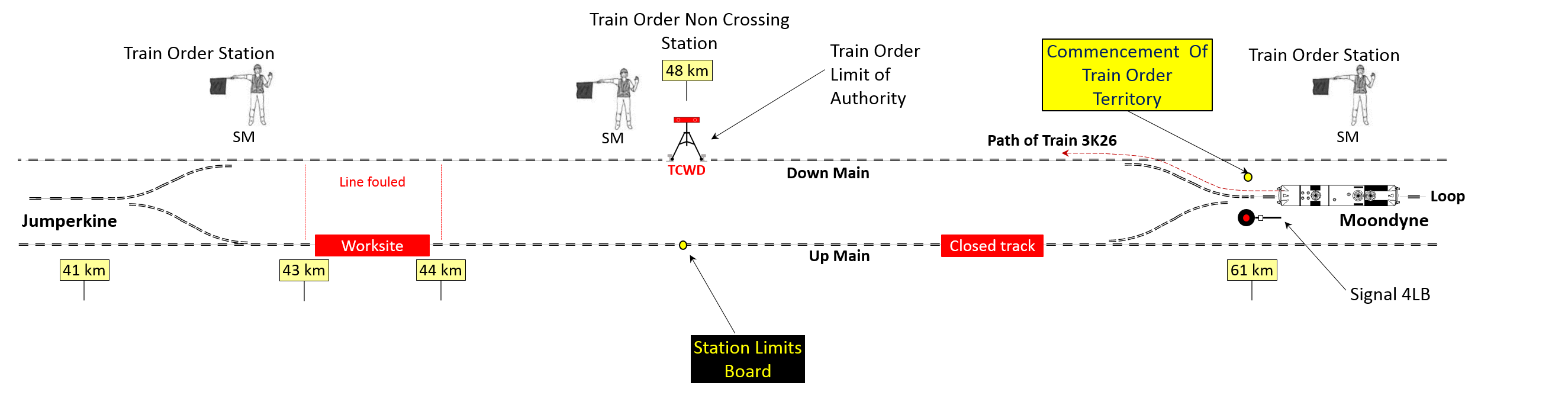 Figure 2: Map showing positions of the Stationmasters and authority limits