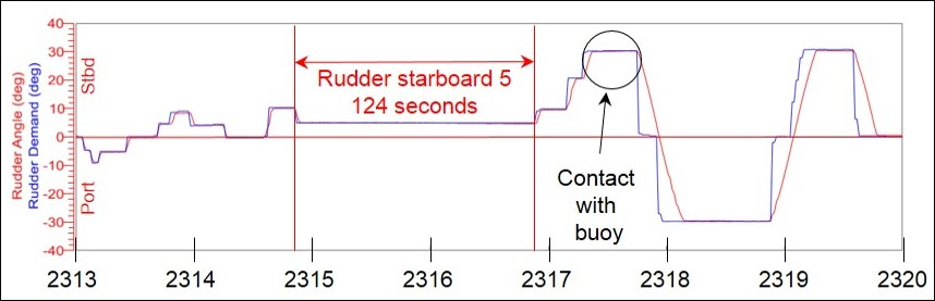 Figure 9: Rudder demand and angle from 2313 to 2320
