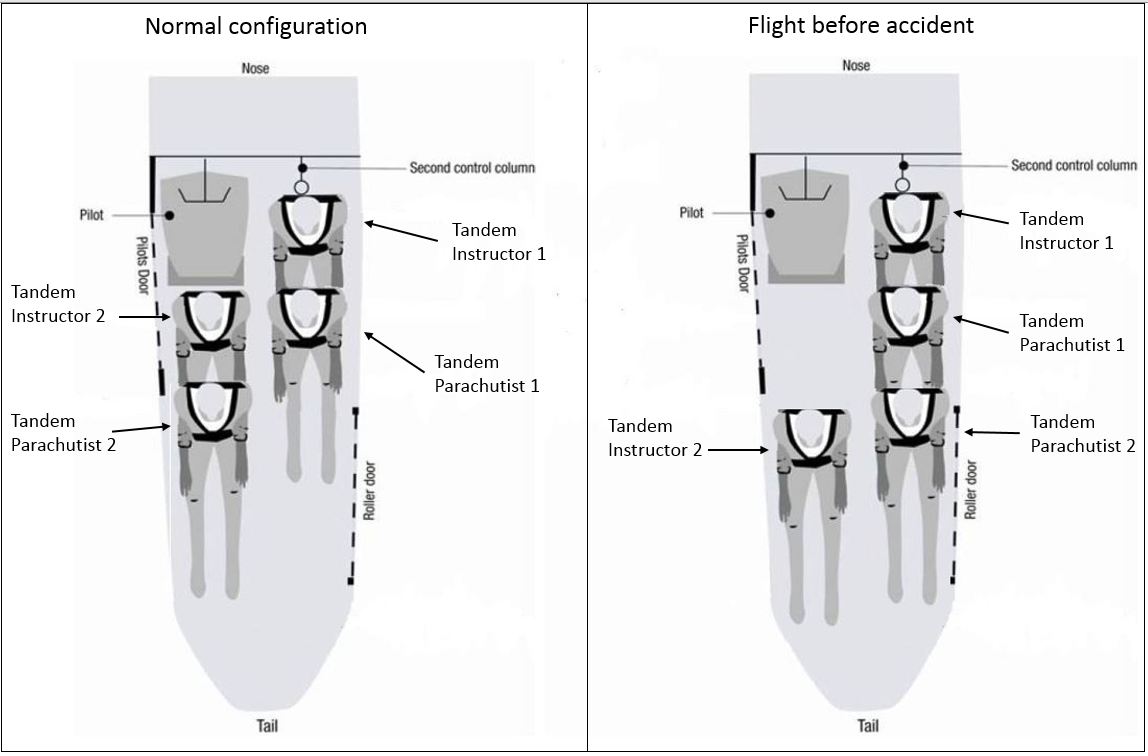 Figure 12: Cabin layout showing the two types of seating configurations. Note the space between Tandem Instructor 2 and the pilot's seat on the flight before the accident (right-side diagram)