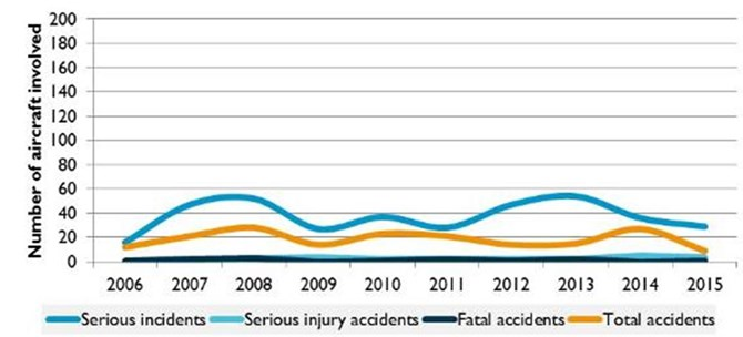 Figure 8: Commercial air transport occurrence and injuries, 2006 to 2015
