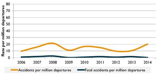 Figure 9:	Commercial air transport accident and fatal accident rate (per million departures), 2006 to 2014