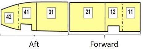 Figure 1: Compartments of a Boeing 737-800