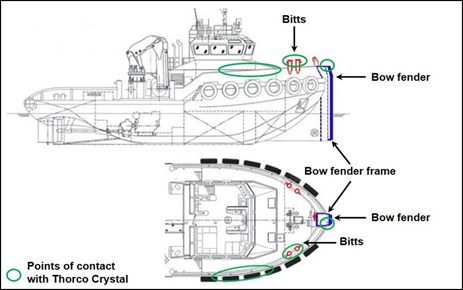 Figure 5: Layout of bitts and bow fender on Arafura Sea Delta. Source: Bhagwan Marine, modified by the ATSB