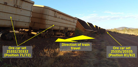 Figure 5: Looking north - derailed ore car 25332/20332 (foreground) and ore car 25355/20335 (background). Source: Rio Tinto, annotation by ATSB