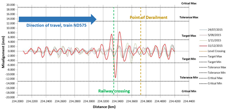 Figure 10: Graph showing growth of horizontal track misalignment at PoD from data obtained by track geometry car US6.. Source: Rio Tinto – annotations ATSB