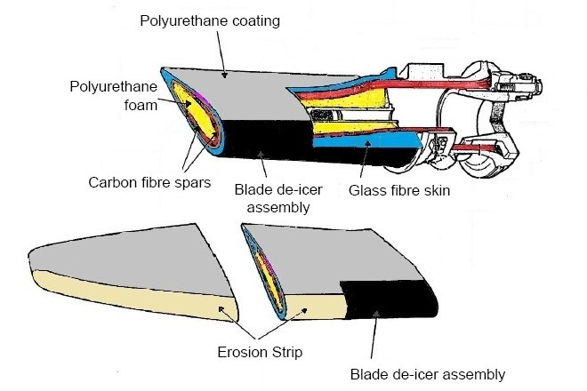 Figure 3: Propeller blade construction. Source: Dowty Propellers modified by ATSB