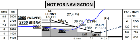 Figure 3: Profile view of first runway 06 VOR approach with aircraft flight profile (blue). The flight profile shows the crew descending the aircraft below the 2,500 ft segment minimum safe altitude and continuing below the 1,900 ft segment minimum safe altitude before conducting a go-around.