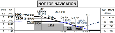 Figure 4: Profile view of second runway 06 VOR approach with aircraft flight profile (blue)
