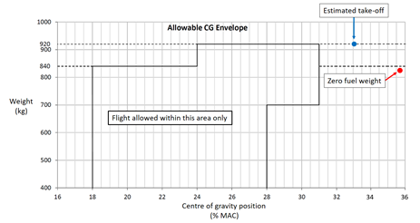 Figure 3: Graphical representation of the aircraft centre of gravity for the accident flight. The graph shows the permissible centre of gravity range along with the calculated take-off and zero fuel weight centre of gravity positions. Source: Aircraft manufacturer, modified and annotated by ATSB