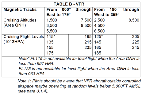 Table of VFR cruising levels.  Source: Aeronautical Information Publication Australia