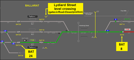 Figure 4: System status when the route from 8 to 24 signal was cleared (green line). The display shows BAT8 signal cleared for train 7130 to proceed to BAT24 signal (for berthing at platform 2). The Lydiard Street gates are depicted in the Road-Closed position. Blocking facilities (shown in blue) have been applied to both 35 and 37 points. Source: V/Line TCS recording