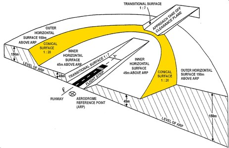 Figure 3: General structure of an OLS, with the conical surface highlighted in yellow.Source: Department of Infrastructure and Regional Development, modified by the ATSB.