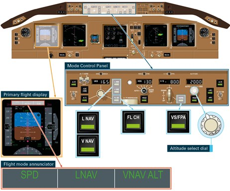 Figure 2: Flight deck panels identifying the mode control panel with associated controls, and the primary flight display with the flight mode annunciator expanded. Source: Boeing, annotation by ATSB.