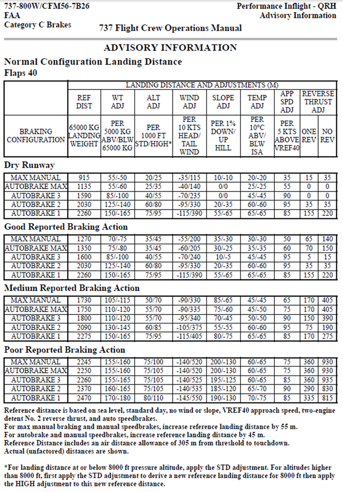 Appendix D –Quick Reference Handbook normal configuration landing distance chart for flap 40. Source: Virgin Australia Airlines