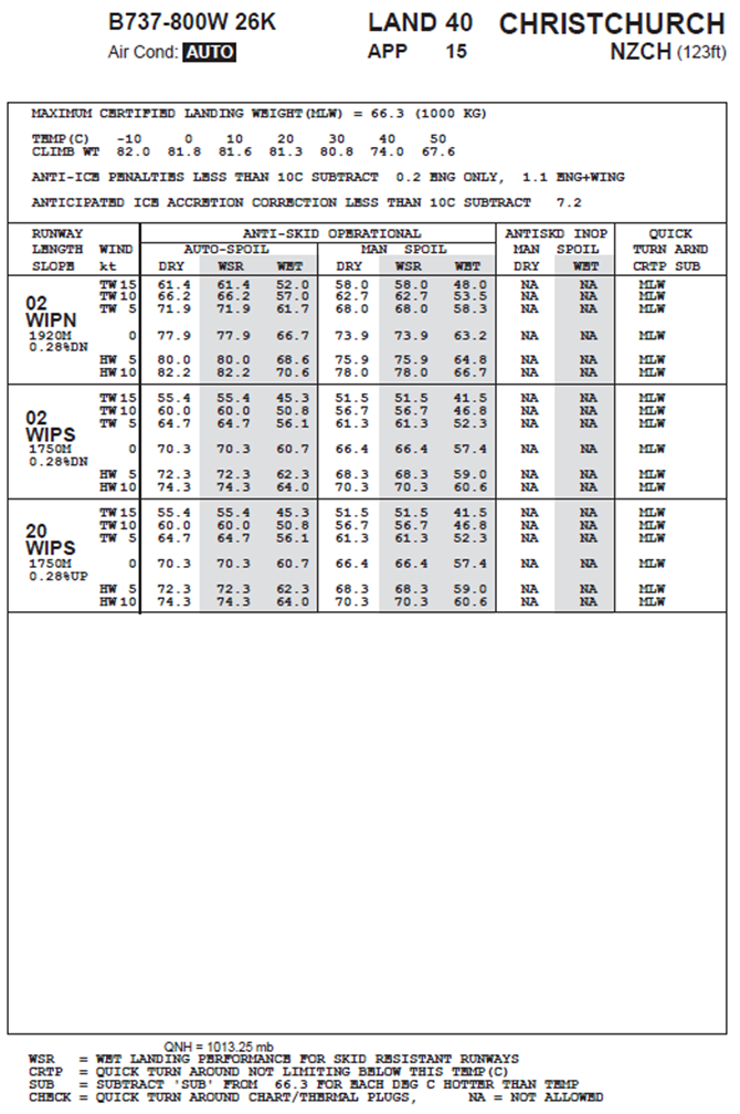 Appendix C – Airport Analysis Manual landing performance chart for flap 40.  Source: Virgin Australia Airlines