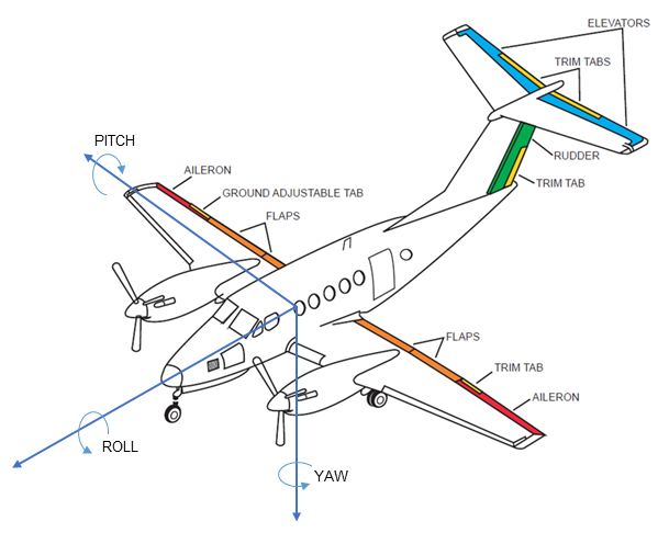 Investigation: AO-2017-024 - Loss of control and collision with