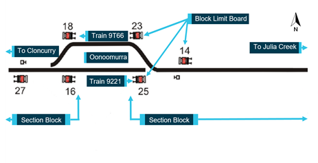 Figure 1: DTC Blocks and position of Block Limit Boards. Source: Queensland Rail annotated by ATSB