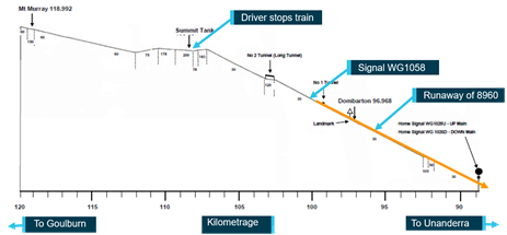 Figure 2: Gradient diagram Mt Murray to Unanderra. Source: Qube Logistics, annotated by ATSB