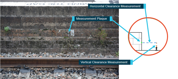 Figure 9: Maitland Railway Station, platform 1 track clearance measurement plaque. The image shows a measurement plaque on the Maitland Railway Station platform 1 wall, with inset graphic showing where scheduled clearance measurements were undertaken prior to the collision. Source: ATSB.