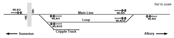 Figure 1: Wallan Loop layout and signalling. Source: Chief Investigator, Transport Safety (Vic)