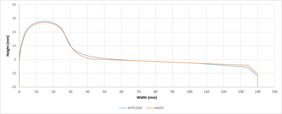 Figure 11: Comparison between the WPR 2000 (blue) and ANZR-1 (red) wheel profiles. Source:  Australian Transport Safety Bureau