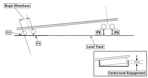 Figure 12: Test configuration for twist type testing, and centre-bowl engagement criterion. Source: QUBE, modified by Chief Investigator, Transport Safety