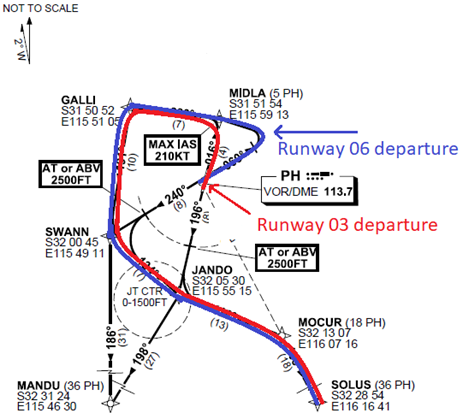 Figure 1: Perth Airport SOLUS THREE SIDs from runway 03 (red highlight) and runway 06 (blue highlight). Source: Adapted from Airservices Australia