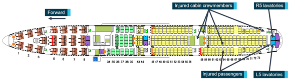 Figure 3: VH-OJU main deck layout. The figure shows the aircraft main deck layout. The locations of the injured cabin crewmembers, injured passengers and L5 and R5 lavatories are identified. Source: Operator