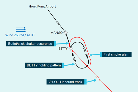 Figure 4: BETTY holding pattern. The figure shows the BETTY holding pattern along with the recorded wind conditions, the approximate track of VH-OJU as it entered the holding pattern and the locations of the buffet/stick shaker occurrence and first smoke alarm. Source:  Hong Kong Civil Aviation Department, annotated by ATSB