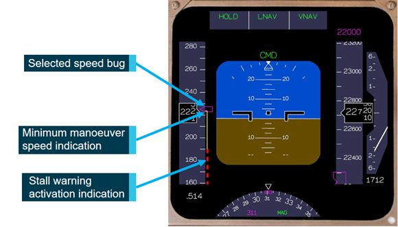 Figure 5: Representation of the primary flight display as the aircraft crossed BETTY. This figure shows a representative presentation of the primary flight display as the aircraft crossed BETTY, derived from recorded flight data. The minimum manoeuver speed amber band and selected speed bug are annotated. Source: ATSB