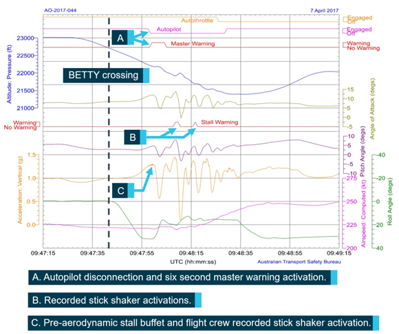 Figure 6: Graphical representation of quick access recorder data. The figure shows a graphical representation of recorded flight data from stick shaker incident significant points of the occurrence are annotated. Source:  ATSB