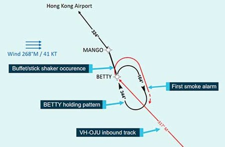 The figure shows the BETTY holding pattern along with the recorded wind conditions, the approximate track of VH-OJU as it entered the holding pattern and the locations of the buffet/stick shaker occurrence and first smoke alarm.