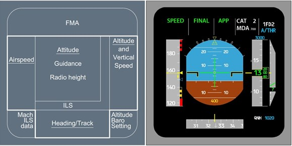 Figure 8: Primary flight display – information zones (left) and presentation (right)