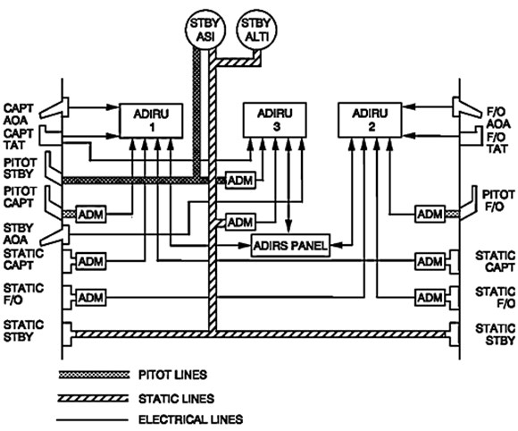 Figure 13: Air data reference system schematic
