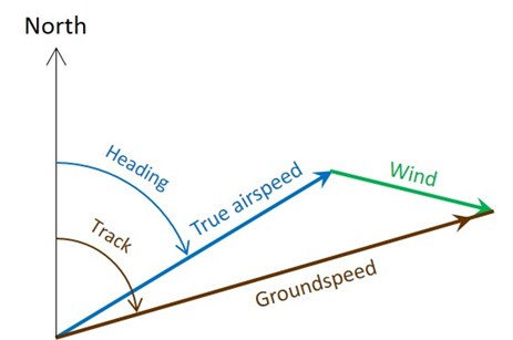 Figure 14: Calculation of local wind vector (green) using the true airspeed (blue) and groundspeed (brown) vectors. The true airspeed and groundspeed were recorded on the FDR.