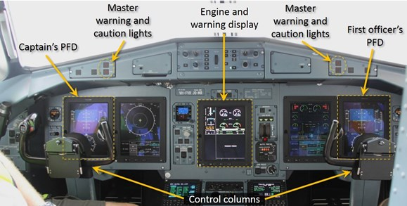 Figure 21: View of the ATR 72-212A glass cockpit showing the electronic displays. Highlighted are the captain's and first officer's primary flight displays, the engine and warning display and the master warning and caution lights on the captain's and first officer's sides.